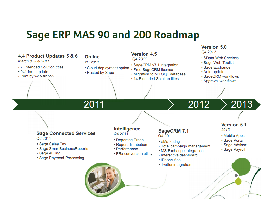 highlights of the roadmap include